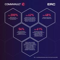 Commvault Activate ™-именно то интеллектуальное решение, которое нужно вашим клиентам.