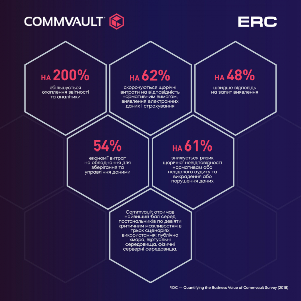 COMMVAULT ACTIVATE ™ IS THE MOST INTELLECTUAL SOLUTION THAT YOUR CLIENTS NEED