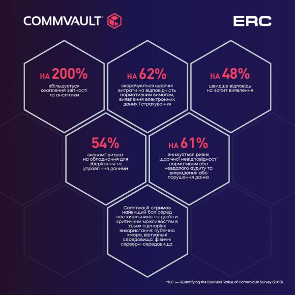 Commvault Activate™ — саме те інтелектуальне рішення, що необхідне вашим клієнтам.