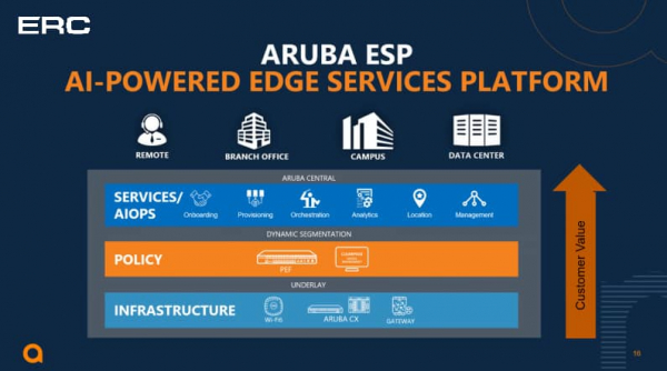 """Aruba Edge Services Platform"" Webinar"
